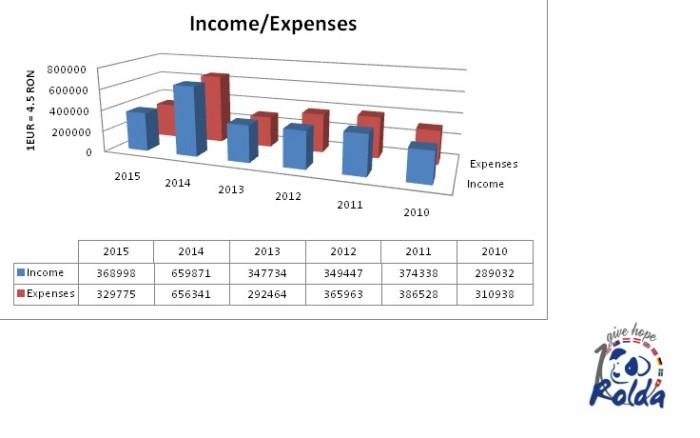 budgets20102015